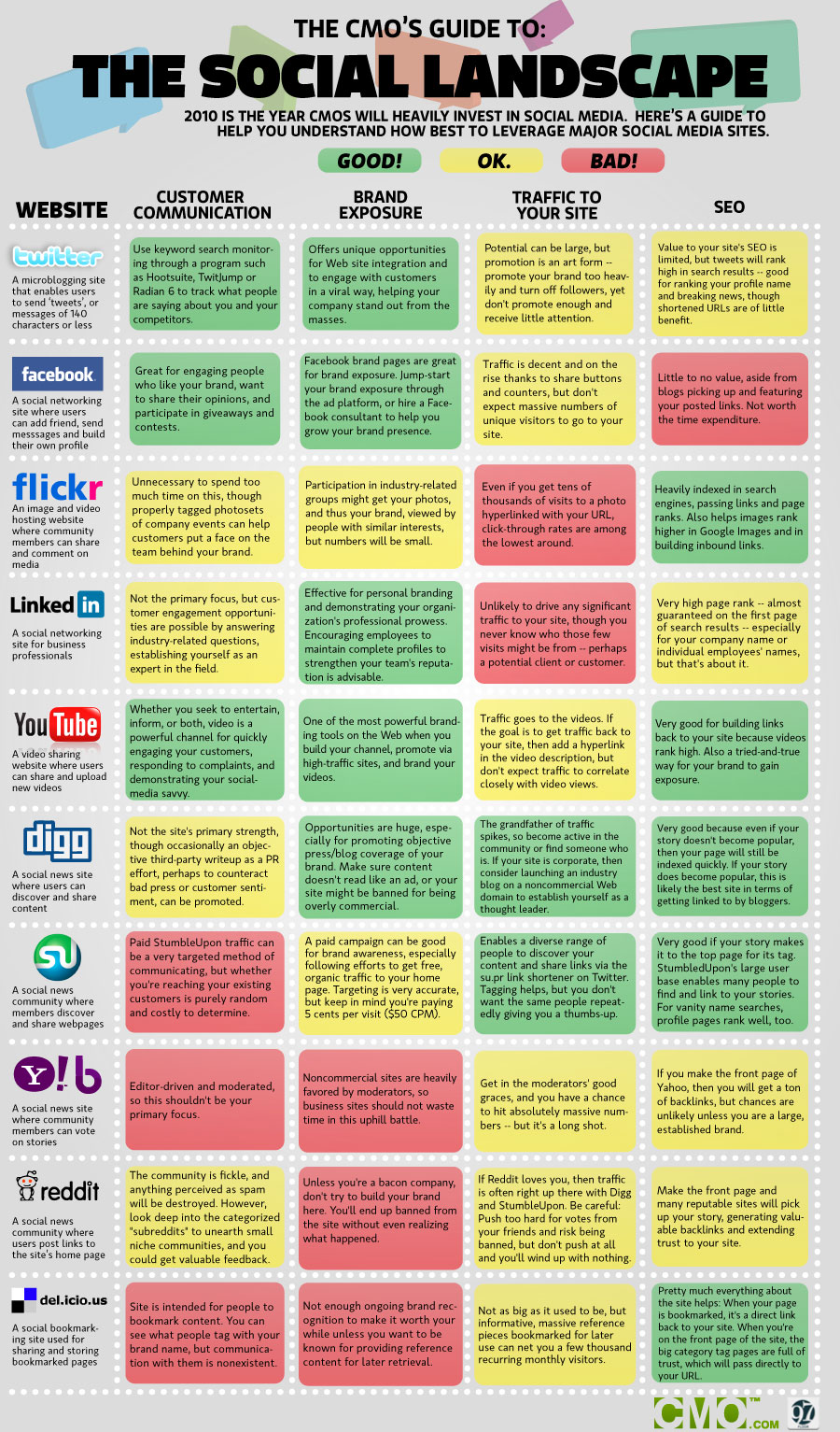 The CMOs Guide to the Social Media Landscape